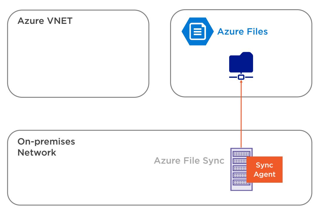 Azure Files Overview Step 3